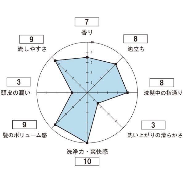 スカルプD  13代目 オイリー シャンプーの使用感想のレーダーチャート