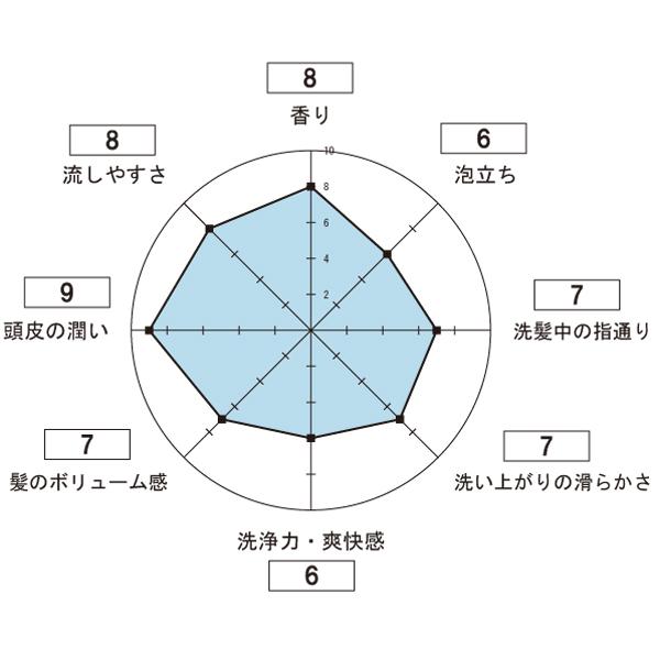 ポリピュアEXシャンプーの使用感想のレーダーチャート