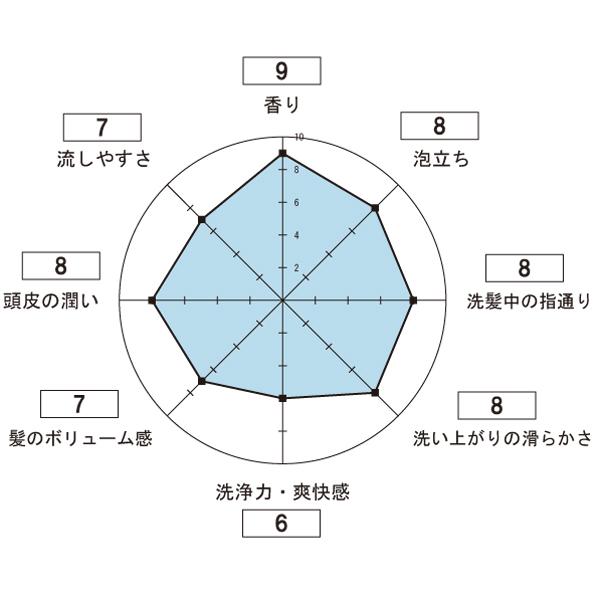 モンゴ流シャンプー EX vol.8 シャンプーを使用した感想のレーダーチャート