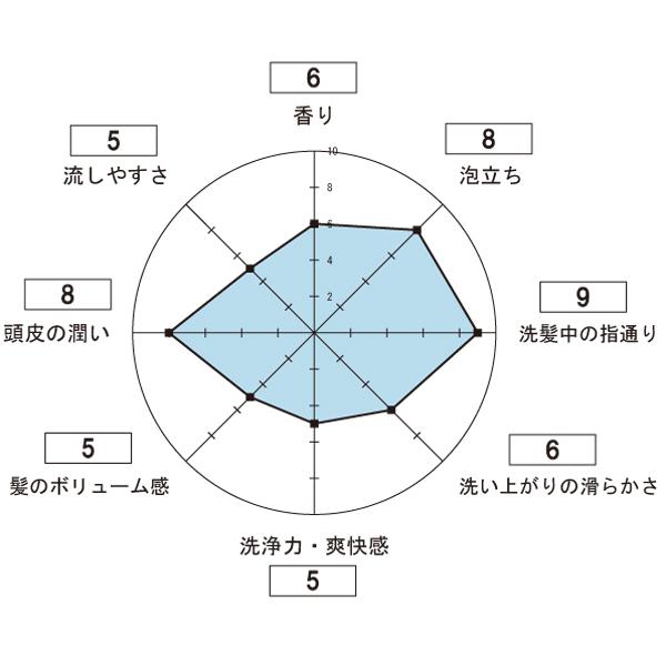 h&s(エイチアンドエス)フォーメンの使用感想のレーダーチャート