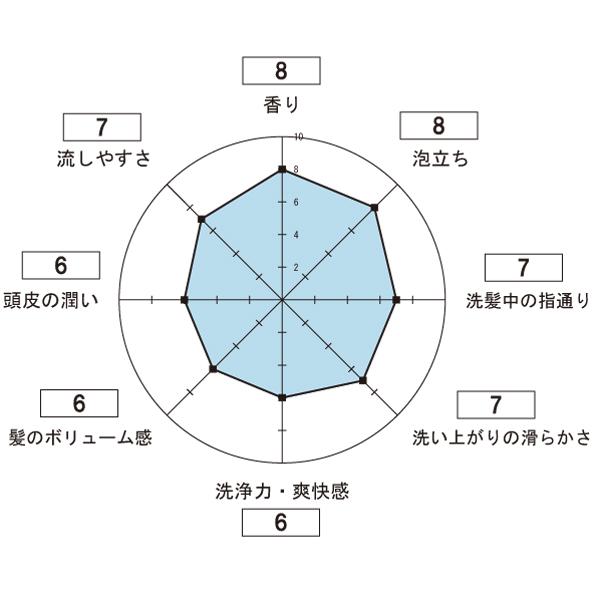 U-MA【ウーマ】シャンプーの使用感想のレーダーチャート