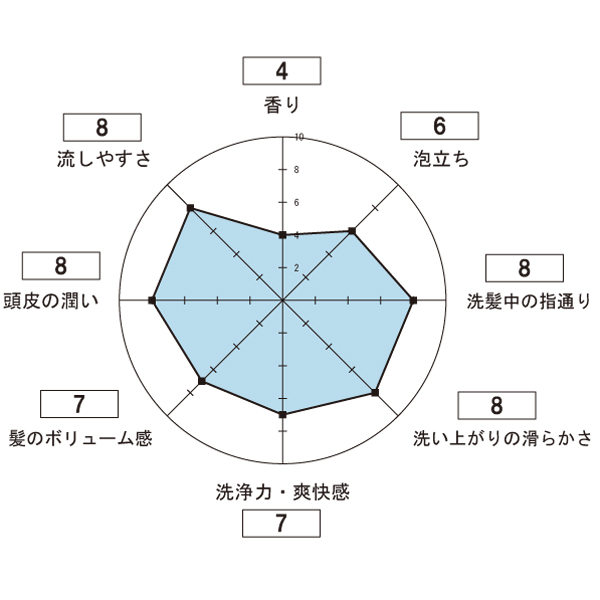 VITALISM【バイタリズム】シャンプーの使用感想のレーダーチャート