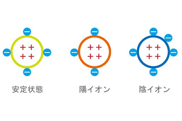 イオンを図化して説明した画像
