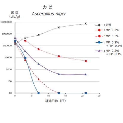 カビに対しメチルパラベン単体とメチルパラベン・プロピルパラベン組み合わせとの効果比較したグラフ