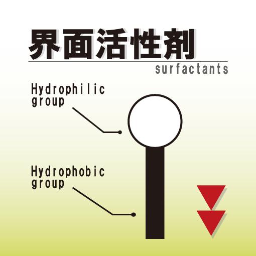 界面活性剤の文字と界面活性剤を図化した画像