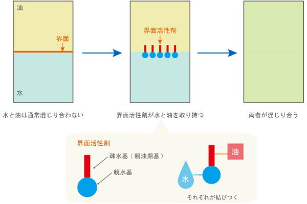 界面活性剤の水と油を混ぜるメカニズムを図化して説明した画像