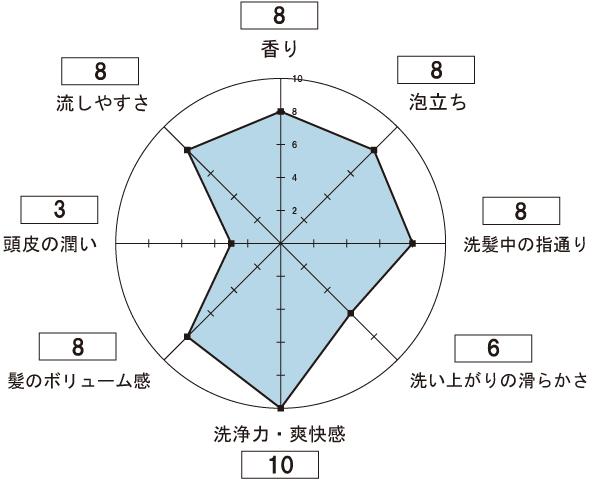 スカルプDスカルプシャンプー ストロングオイリーの使用感想のレーダーチャート