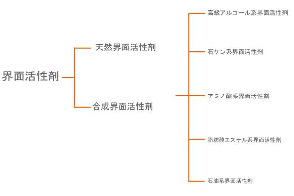 界面活性剤を化学的に分類した場合の図