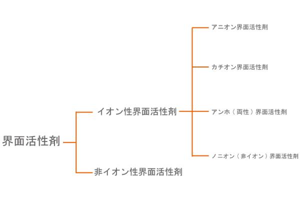 界面活性剤をイオン化の状態で分類した図