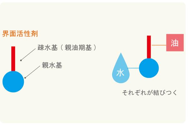 界面活性剤の構造を説明した図