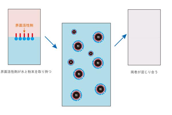 界面活性剤の分散を説明した図