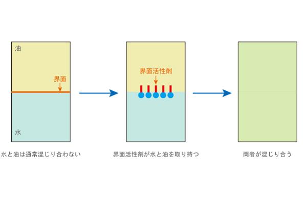 界面活性剤のメカニズムを説明した図