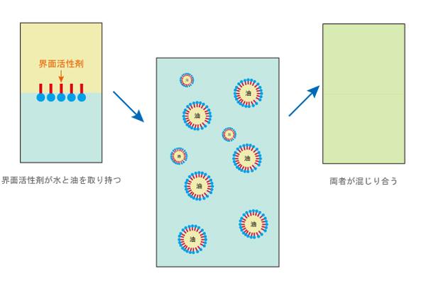 界面活性剤の乳化を説明した図