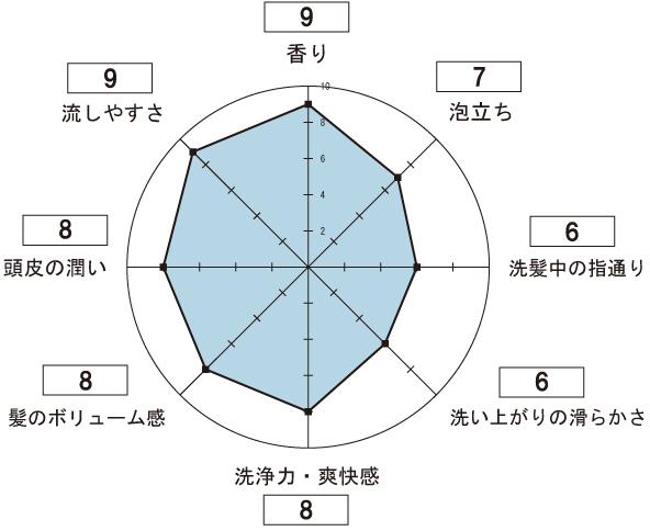 ソリモスカルプD スカルプシャンプーの使用感想のレーダーチャート